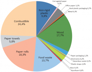 Chart INDUSTRIAL WASTE